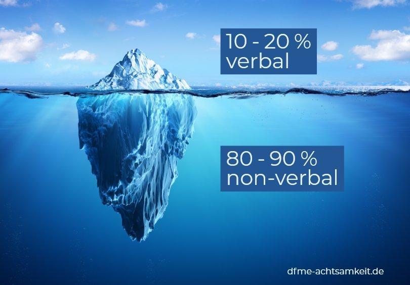 Kommunikativer Eisberg - Achtsame Kommunikation